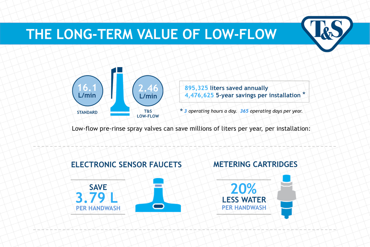 The long-term value of low flow [International]