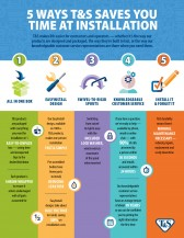 5 Ways T&S Saves You Time At Installation